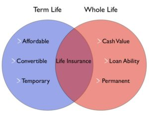 How to Buying Life Insurance