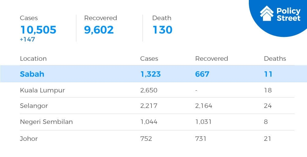 Statistic on the number of covid-19 cases