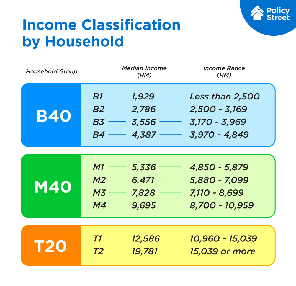 Income Classification By Household (B40, M40 & T20)